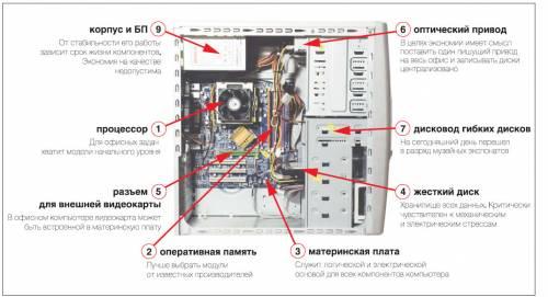 Нужен ли оптический привод в компьютере
